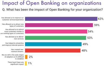Einfluss der Open Banking/ Banking-as-a-Service auf Finanzinstitute