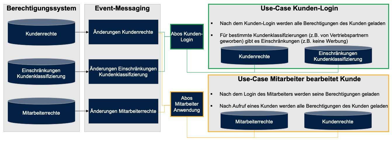 Berechtigungssysteme: Schema eines auf pub/sub basierenden Systemes