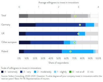 Die Bereitschaft zu Investitionen in neue Technologien ist generell hoch. <Q>Sollers Consulting