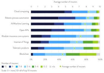 Cloud steht an der Spitze der Nennungen, Blockchain spielt dagegen nur eine untergeordnete Rolle. <Q>Sollers Consulting