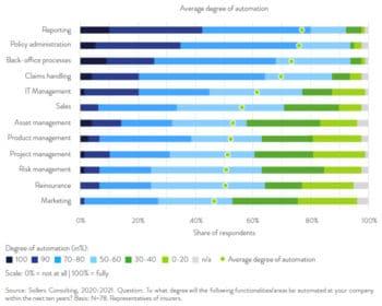 Für die Automation von Prozessen gibt es zahlreiche Ansatzpunkte.<q>Sollers Consulting