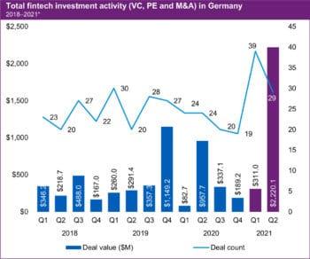 Die Zahlen für Deutschland stimmen positiv: Viele Deals im Q1, große Summen im Q2 des Jahres 2021. <Q>KPMG