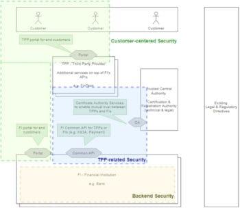 Das Whitepaper gibt einen strukturierten Überblick und greift bestimmte Anwendungsfälle konkreter auf. <Q>SFTI