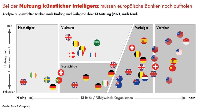 US-Banken liegen weit vor, europäische und insbesondere deutsche Institute hinken dagegen hinterher, so die Bain-Analyse. <Q>Bain & Company