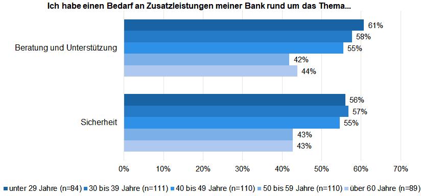 Welchen Bedarf für Zusatzleistungen gibt es im Retail Banking / nach Alter.<q>ibi research</q>