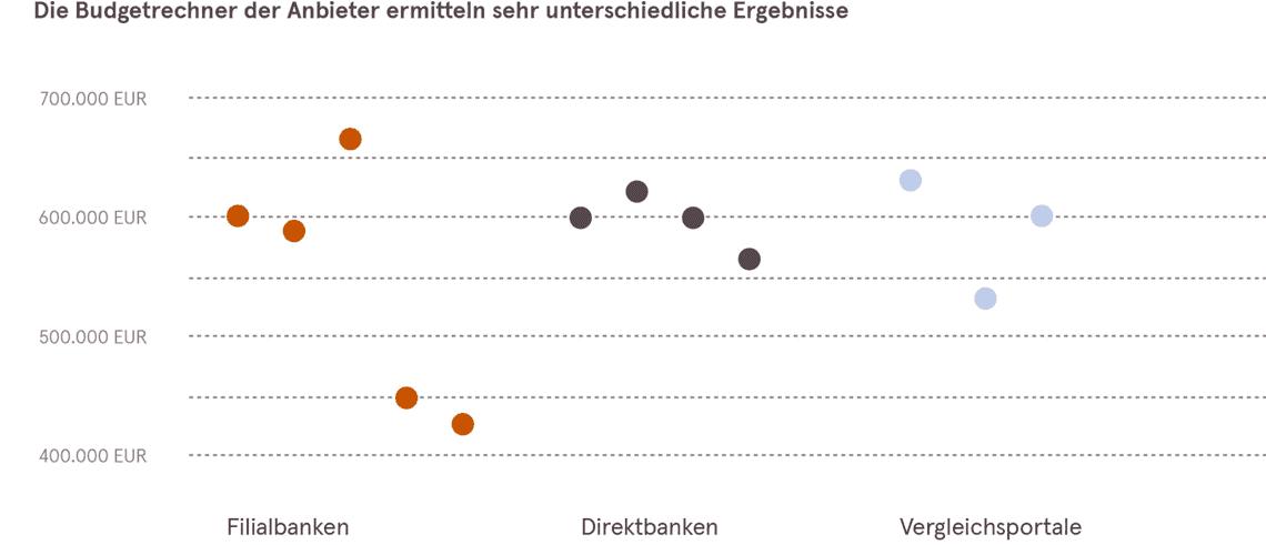 So unterschiedlich rechnen die Anbieter bei der Baufinanzierung