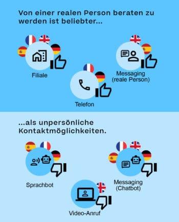 Welche Kommunikationswege liegen vorne, welche werden gemieden? <Q>NetApp