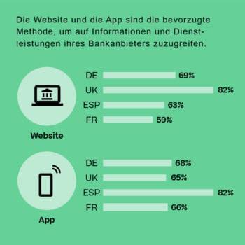 Unterschiedliche Beliebtheit von Web-Anwendungen und Apps fürs Online-Banking. <Q>NetApp