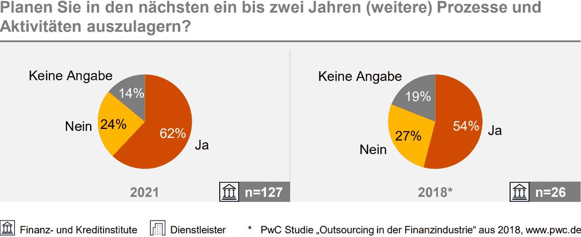 Outsourcing-Studie von PwC