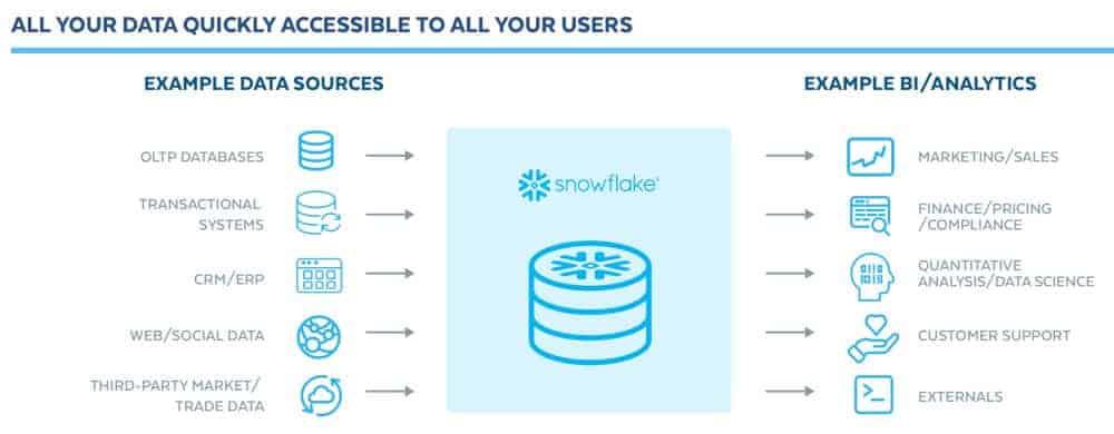 Die Financial Cloud von Snowflake ermöglicht auch native Zugriffe für Analytics-Anwendungen. <Q>Snowflake