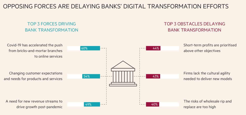 Die größten Treiber und Hemmnisse der Digitalen Transformation imBankenwesen. <Q>Mambu/FT Focus