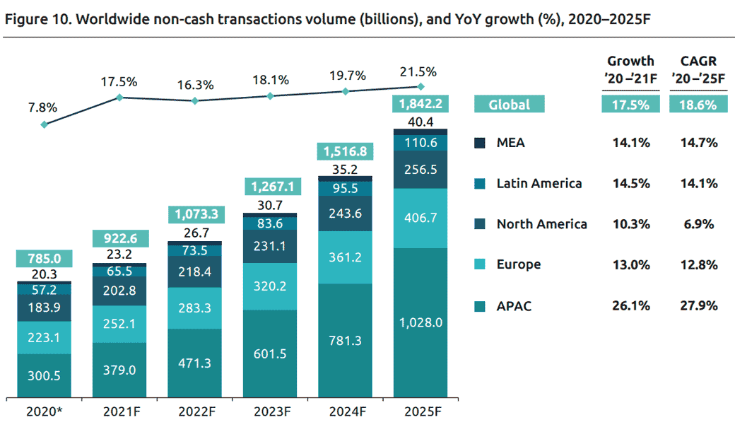 World Payments Report 2021