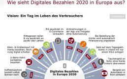 Bankenverband-Studie: Digitales Bezahlen in 2020