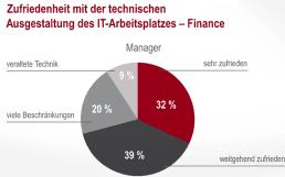 msg-Studie: Wie sich die Finance-Mitarbeiter ihren zukünftigen IT-Arbeitsplatz wünschen