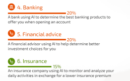 KI-Studie: Konsumenten erwarten Transparenz – sind aber bei Banken und Versicherern noch skeptisch