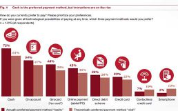 PwC-Studie überrascht: 55Prozent der Deutschen zahlen bereits mobil oder möchten dies künftig tun