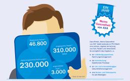 Digitalisierung per ePortal: Rund 310.000 Seiten Papier seit einem Jahr gespart
