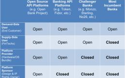 Open APIs/Banking: Wandel bei Finanzdienstleistern – SWIFT Institute zu offenen Programmierschnittstellen