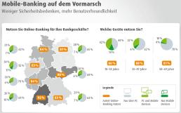 85 % nutzen Online-Banking, über 12 % ausschließlich Mobile – nur 7 % haben Sicherheitsbedenken